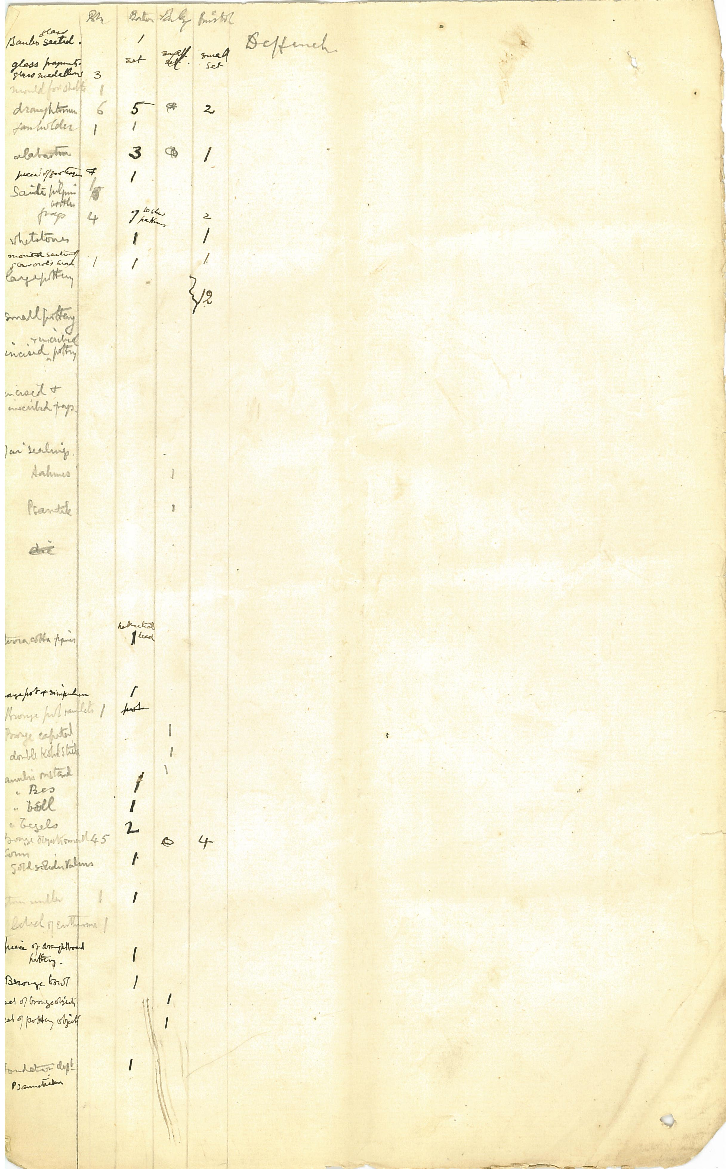 1886 Nebesheh Tell Dafana Object List DIST.09.01l