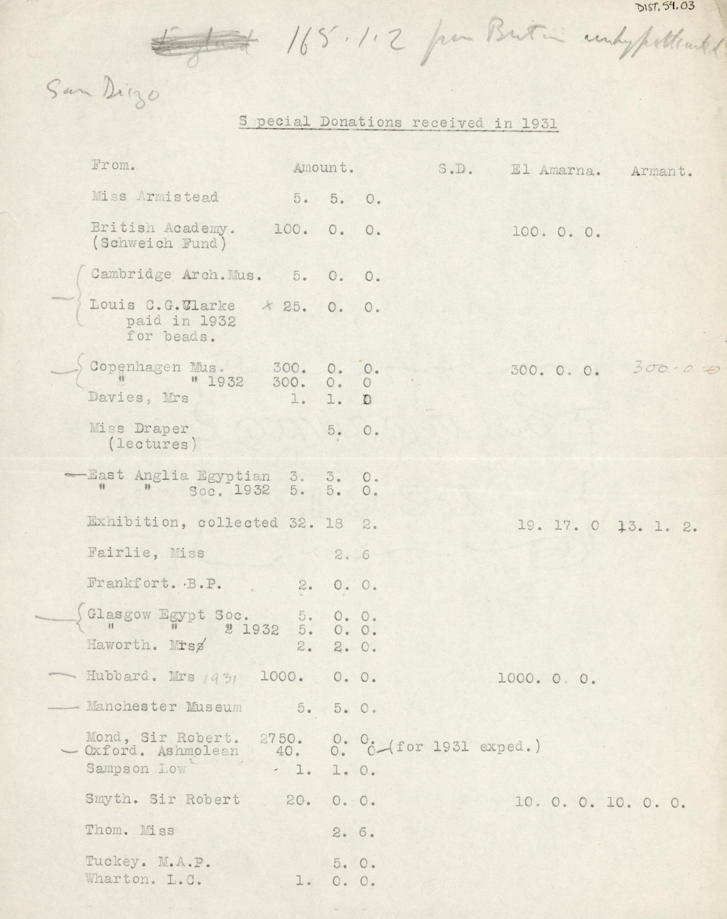 1931-32 el-Amarna and Armant DIST.54.03a