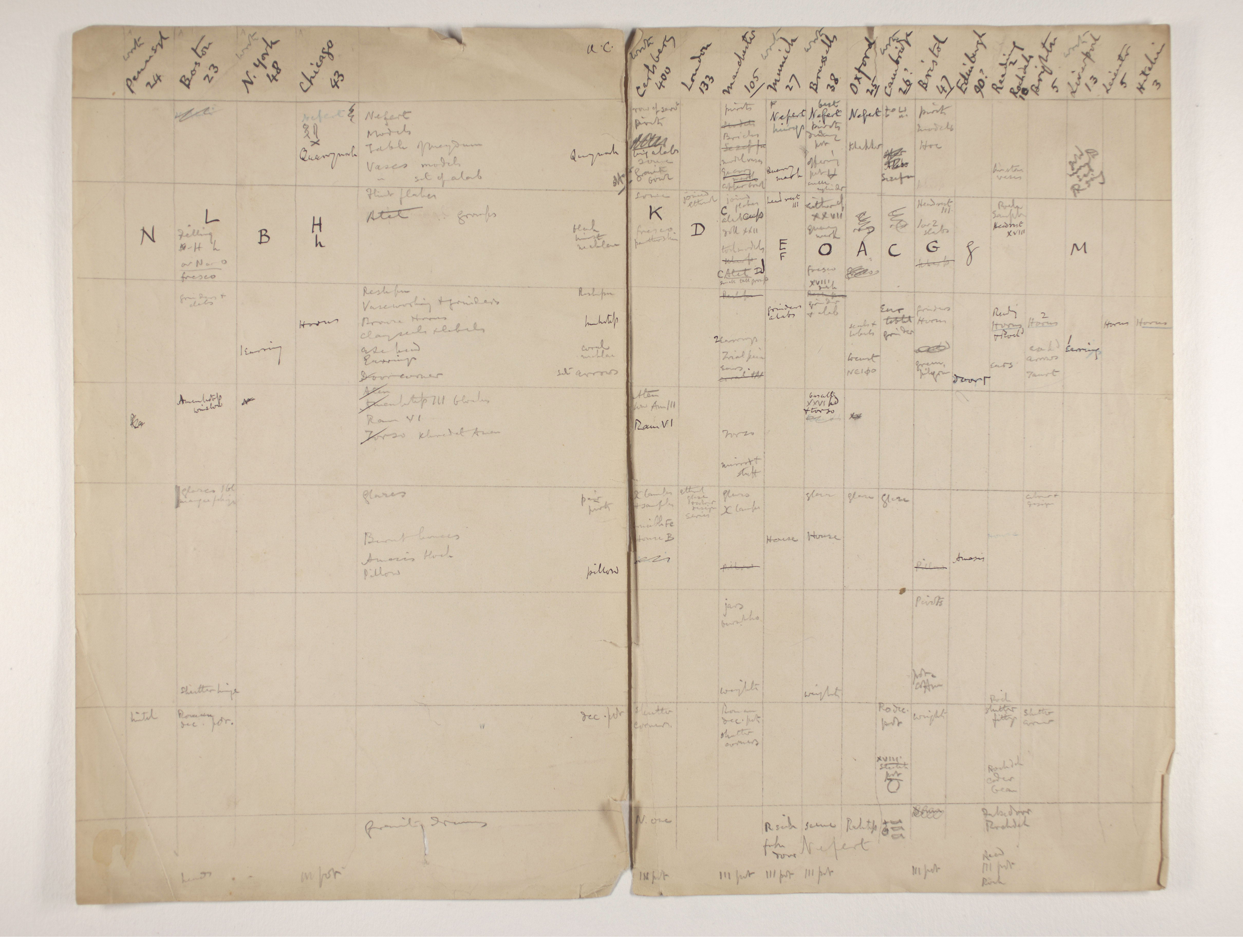 1909-10 Meidum, Memphis Multiple institution list PMA/WFP1/D/18/5.1
