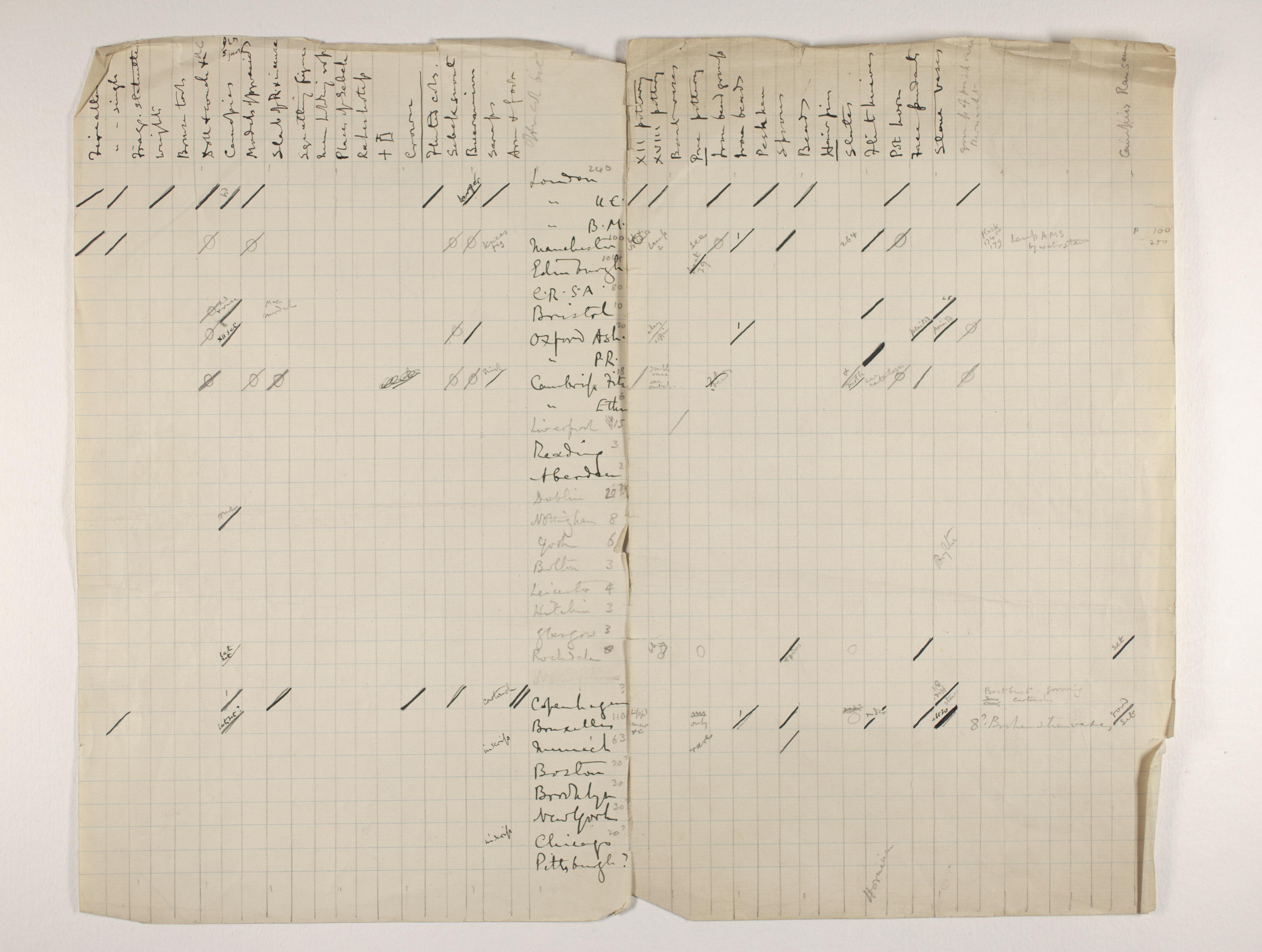 1910-11 Hawara, Gerzeh, Memphis, Mazghuneh Distribution grid PMA/WFP1/D/19/1.1