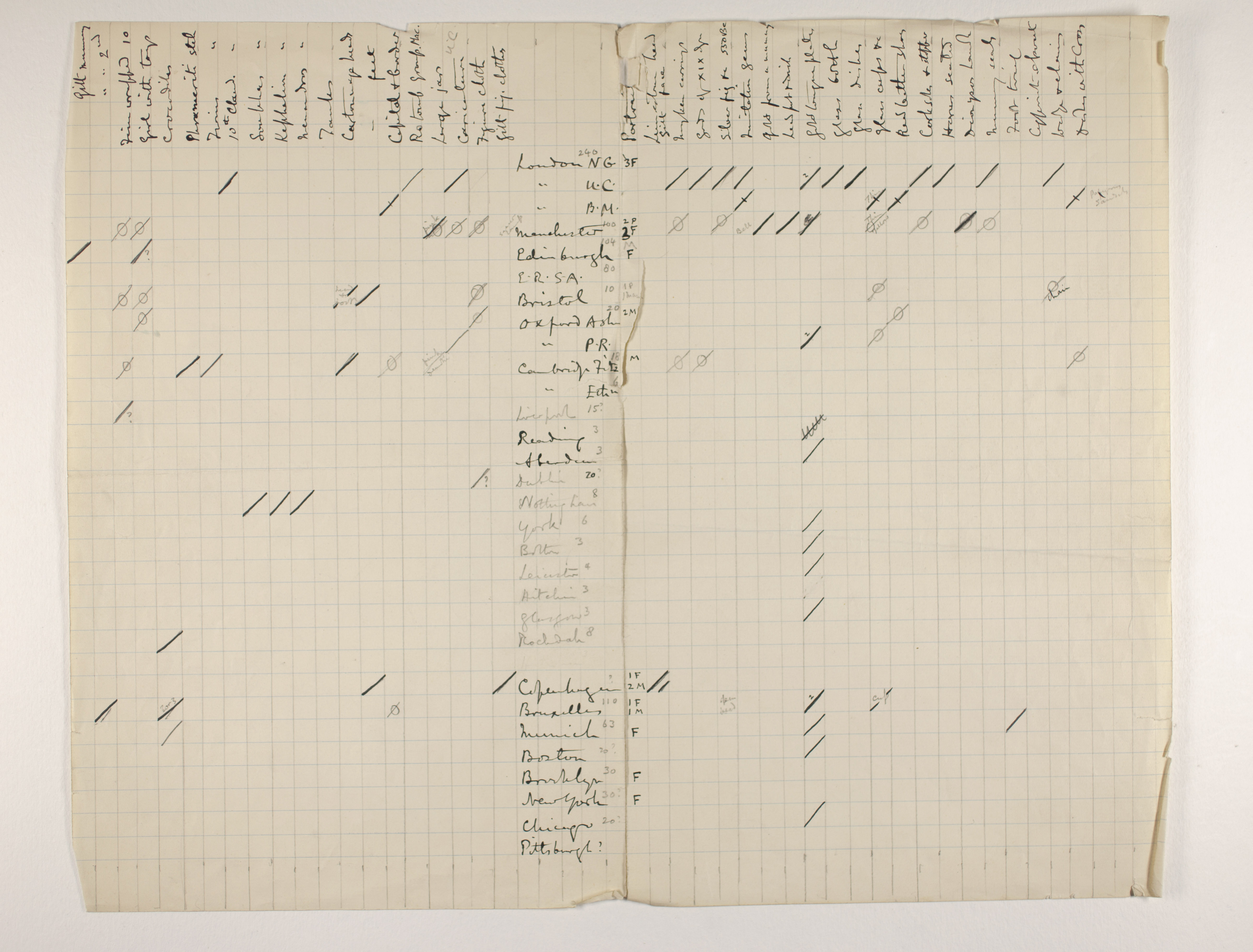 1910-11 Hawara, Gerzeh, Memphis, Mazghuneh Distribution grid PMA/WFP1/D/19/3
