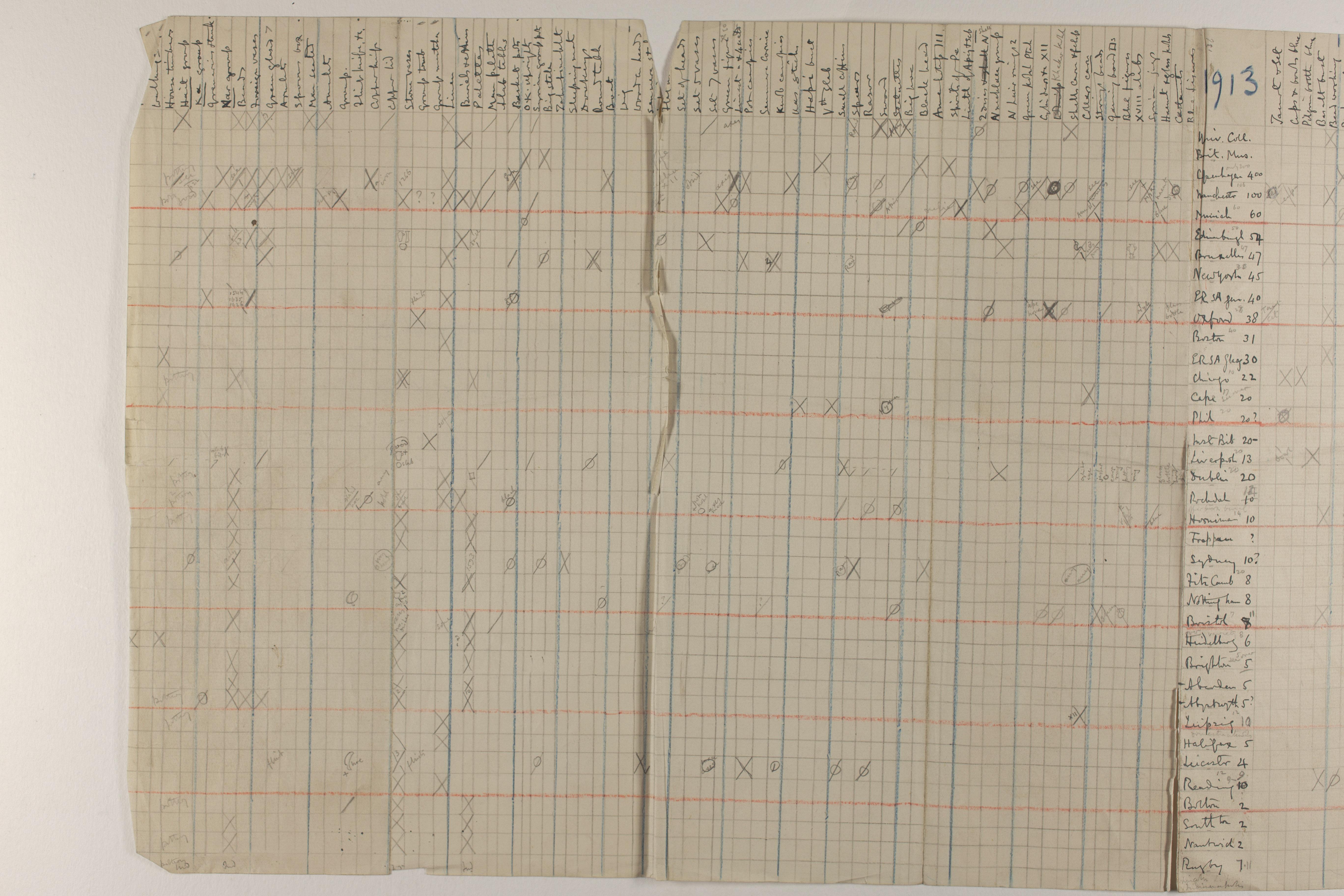 1912-13 Tarkhan, el-Riqqa, Memphis Distribution grid PMA/WFP1/D/21/1.1