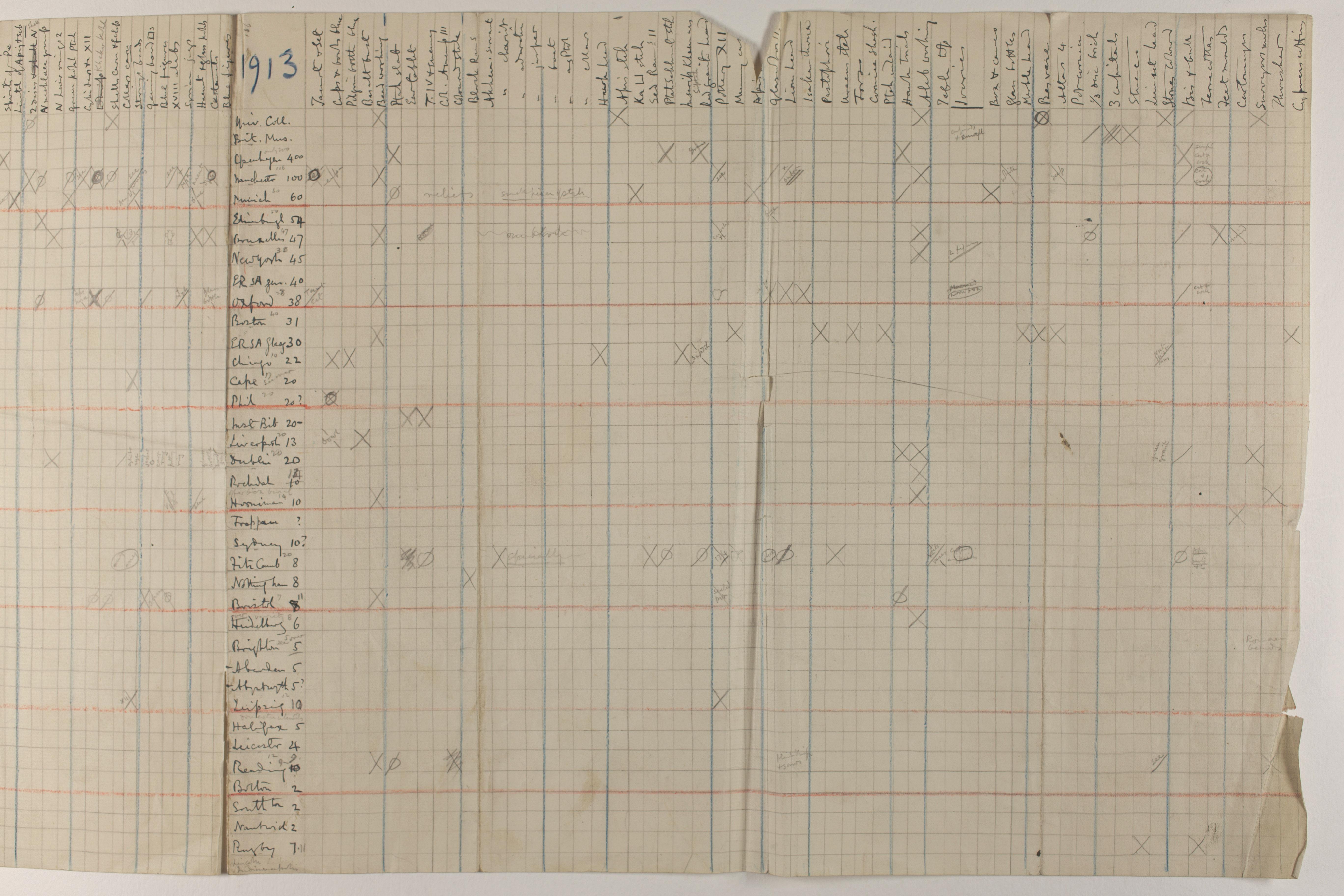 1912-13 Tarkhan, el-Riqqa, Memphis Multiple institution list PMA/WFP1/D/21/1.2