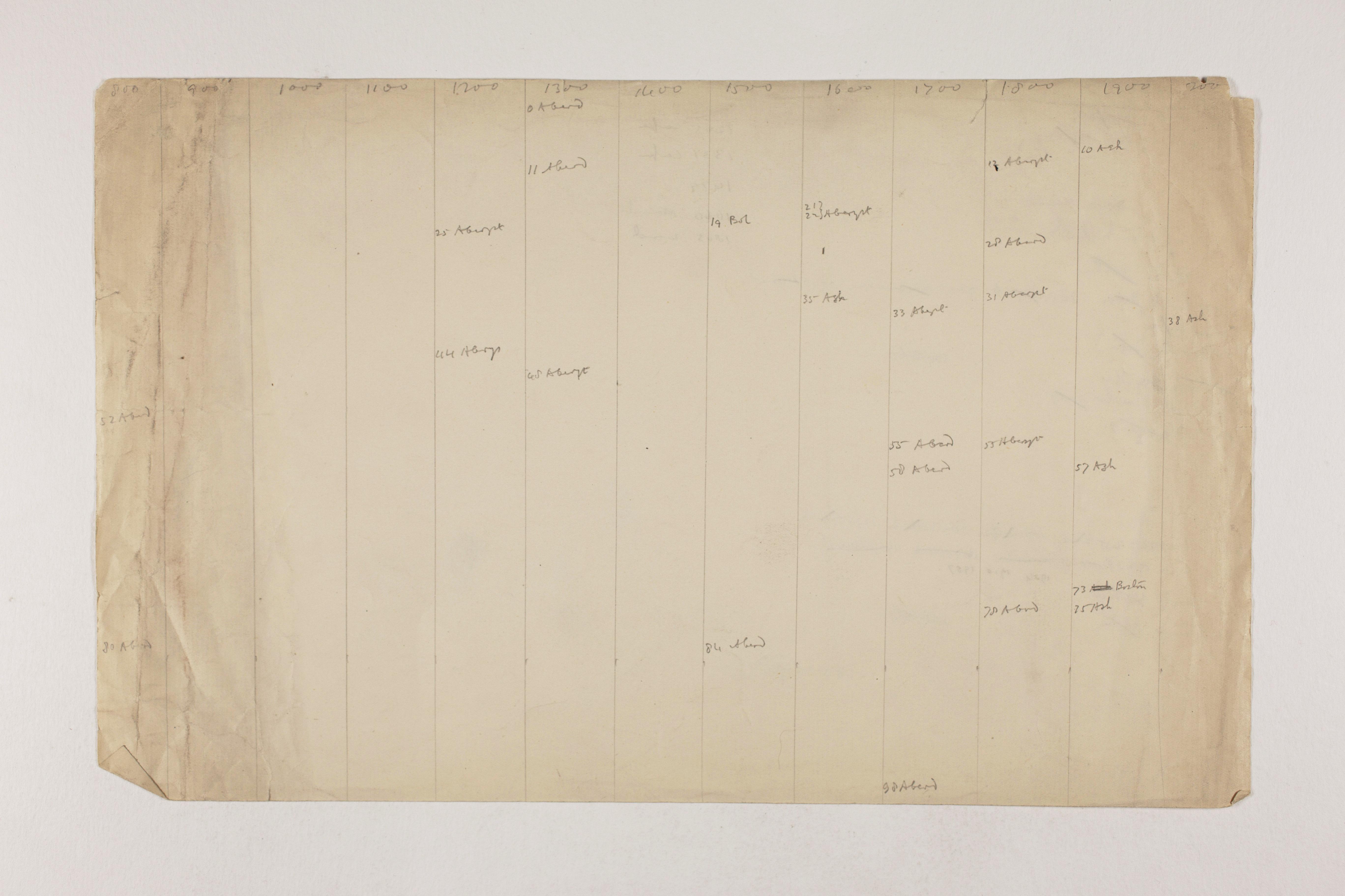 1913-14 Lahun, Haraga Object list PMA/WFP1/D/22/2.1