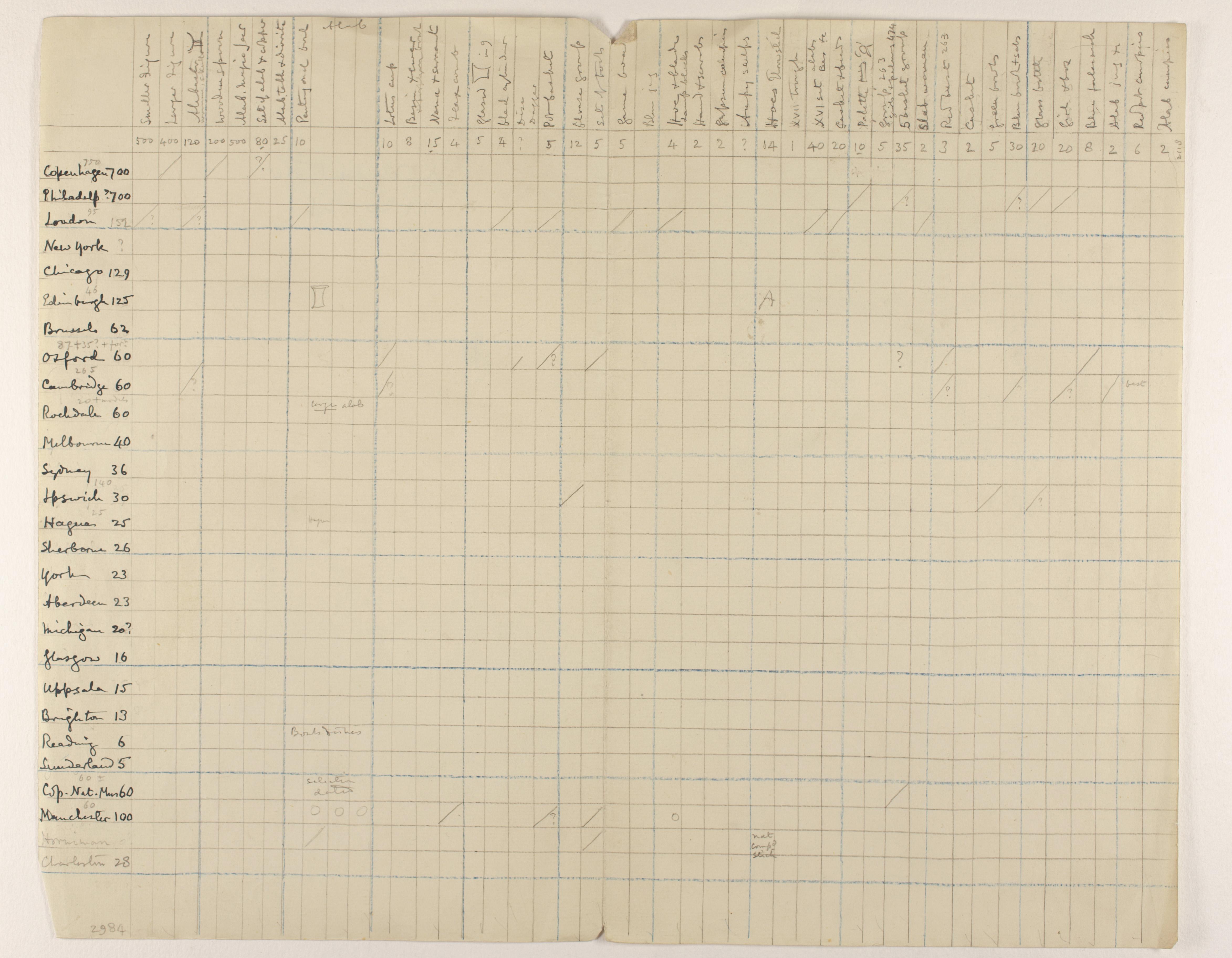 1919-21 Sedment, Lahun Distribution grid PMA/WFP1/D/24/6.1