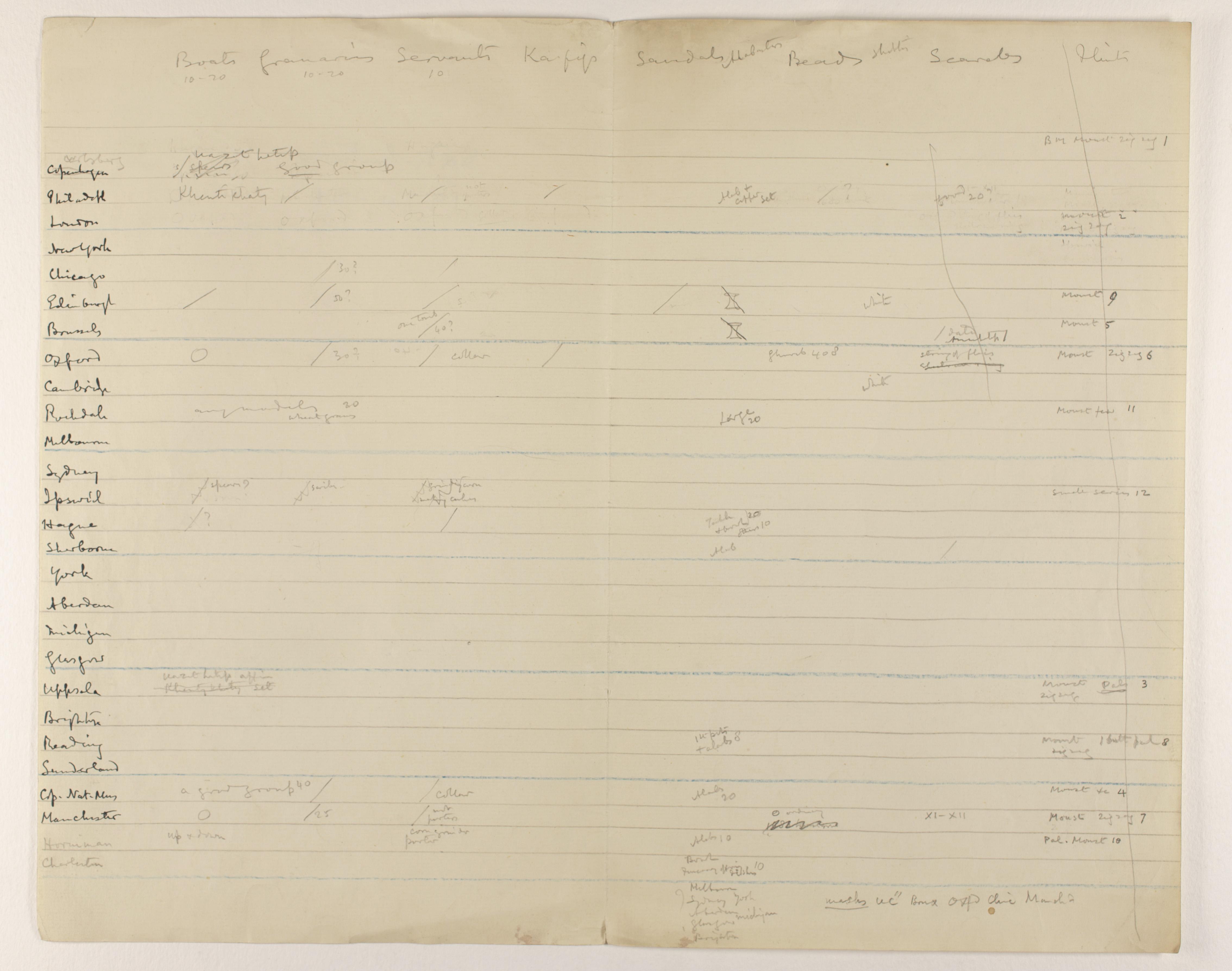 1919-21 Sedment, Lahun Distribution grid PMA/WFP1/D/24/7.1