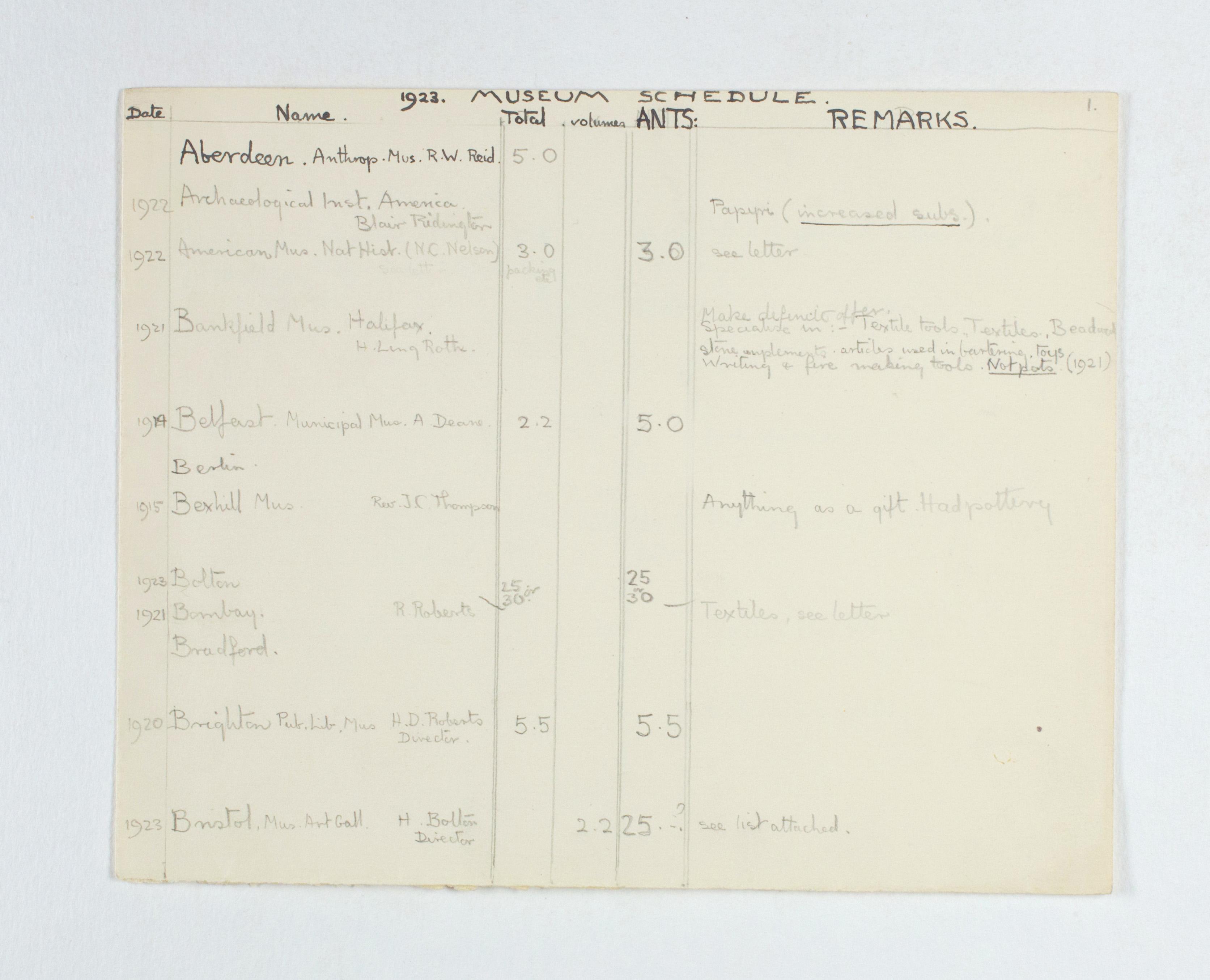 1922-23 Qau el-Kebir Multiple institution list PMA/WFP1/D/26/25.2
