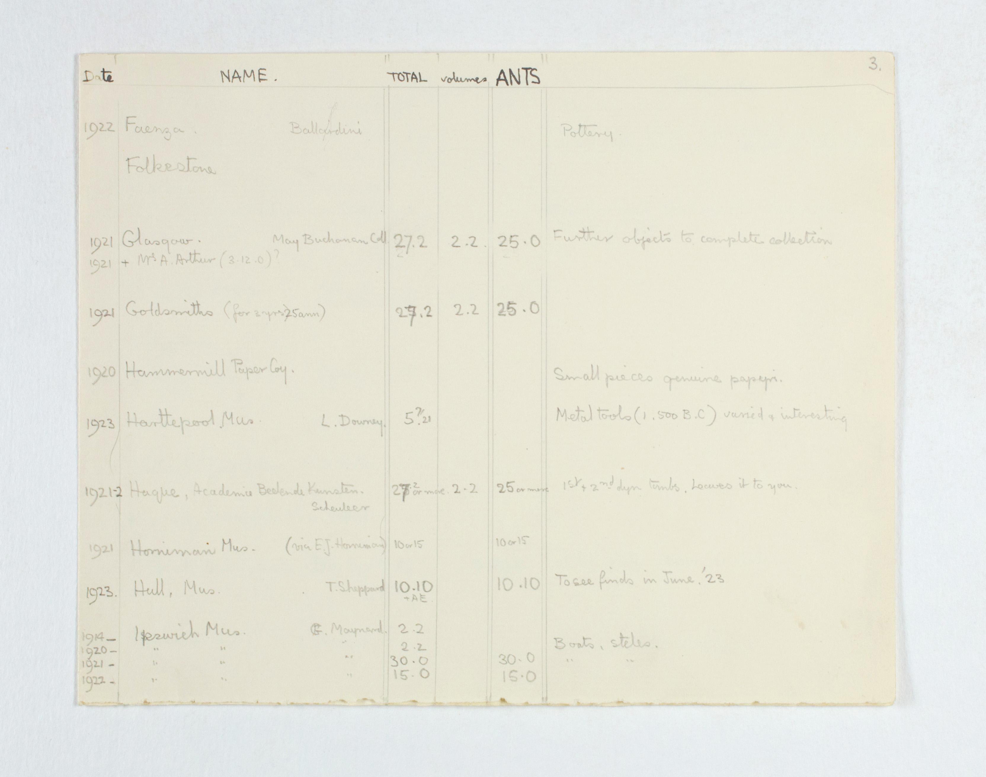 1922-23 Qau el-Kebir Multiple institution list PMA/WFP1/D/26/25.4