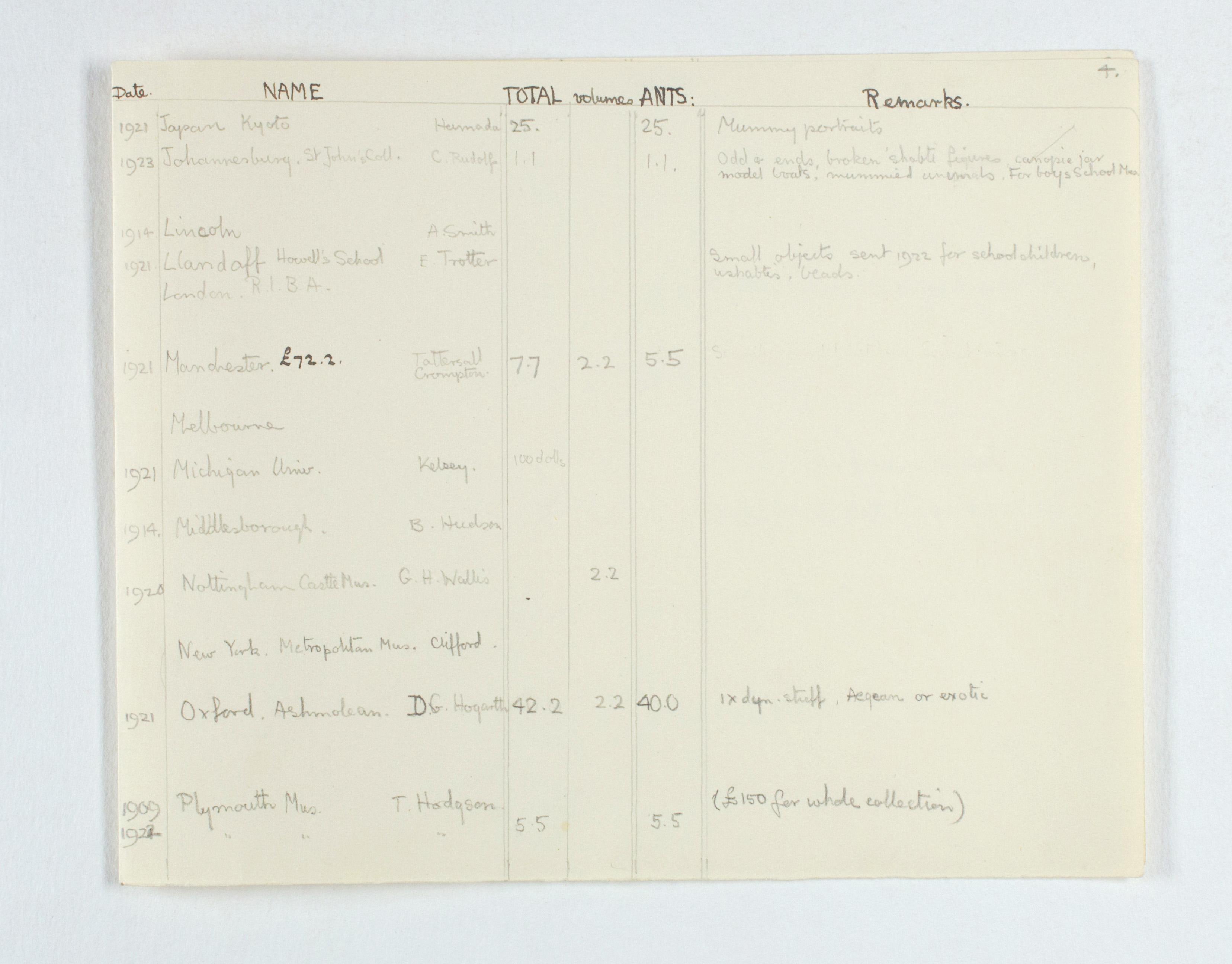 1922-23 Qau el-Kebir Multiple institution list PMA/WFP1/D/26/25.5