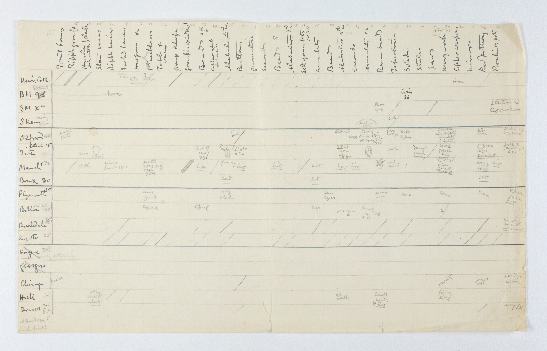 1922-23 Qau el-Kebir Distribution grid PMA/WFP1/D/26/2.1