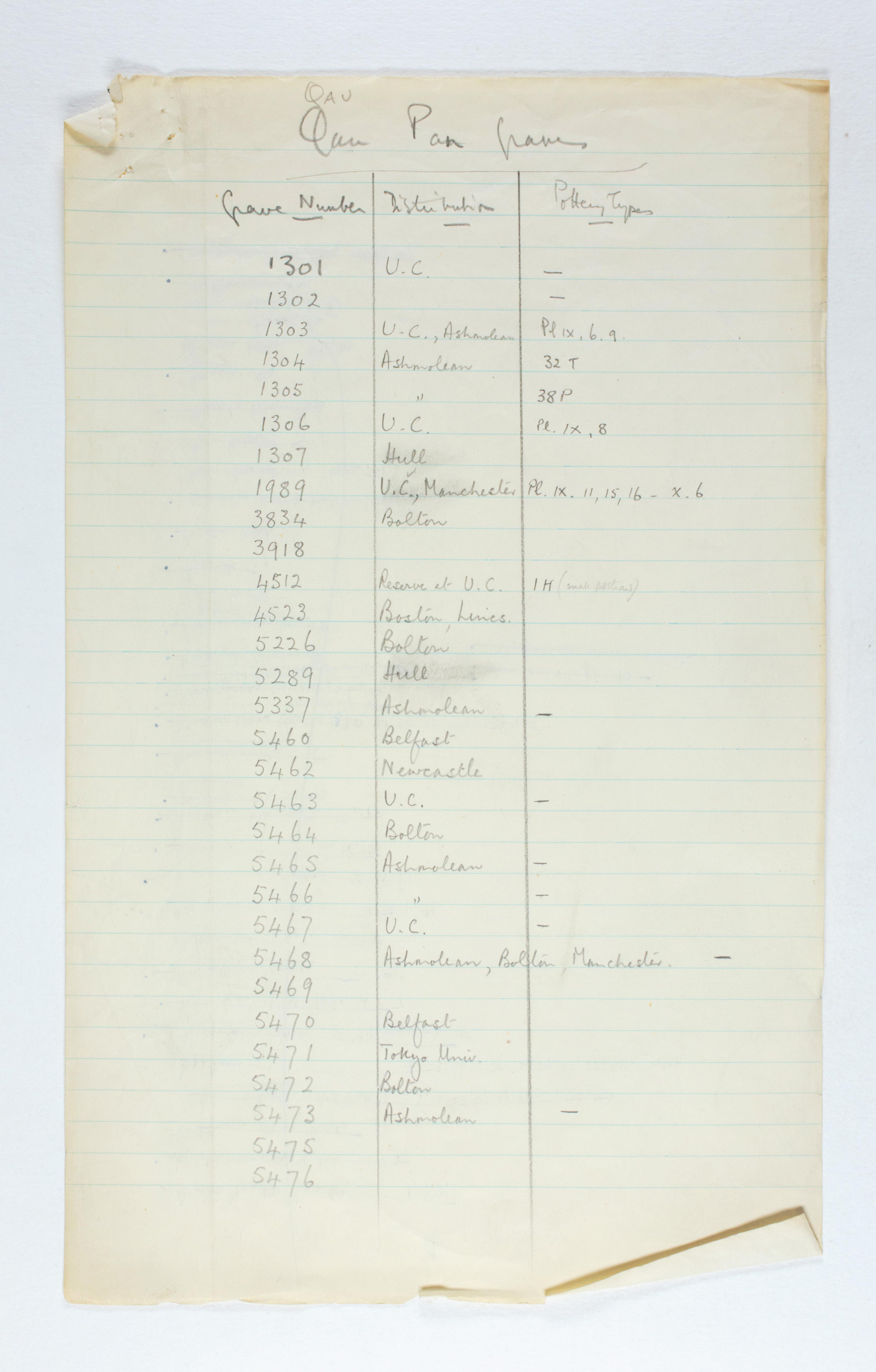 1929-30 Qau el-Kebir, Mostagedda Multiple institution list PMA/WFP1/D/31/1.1
