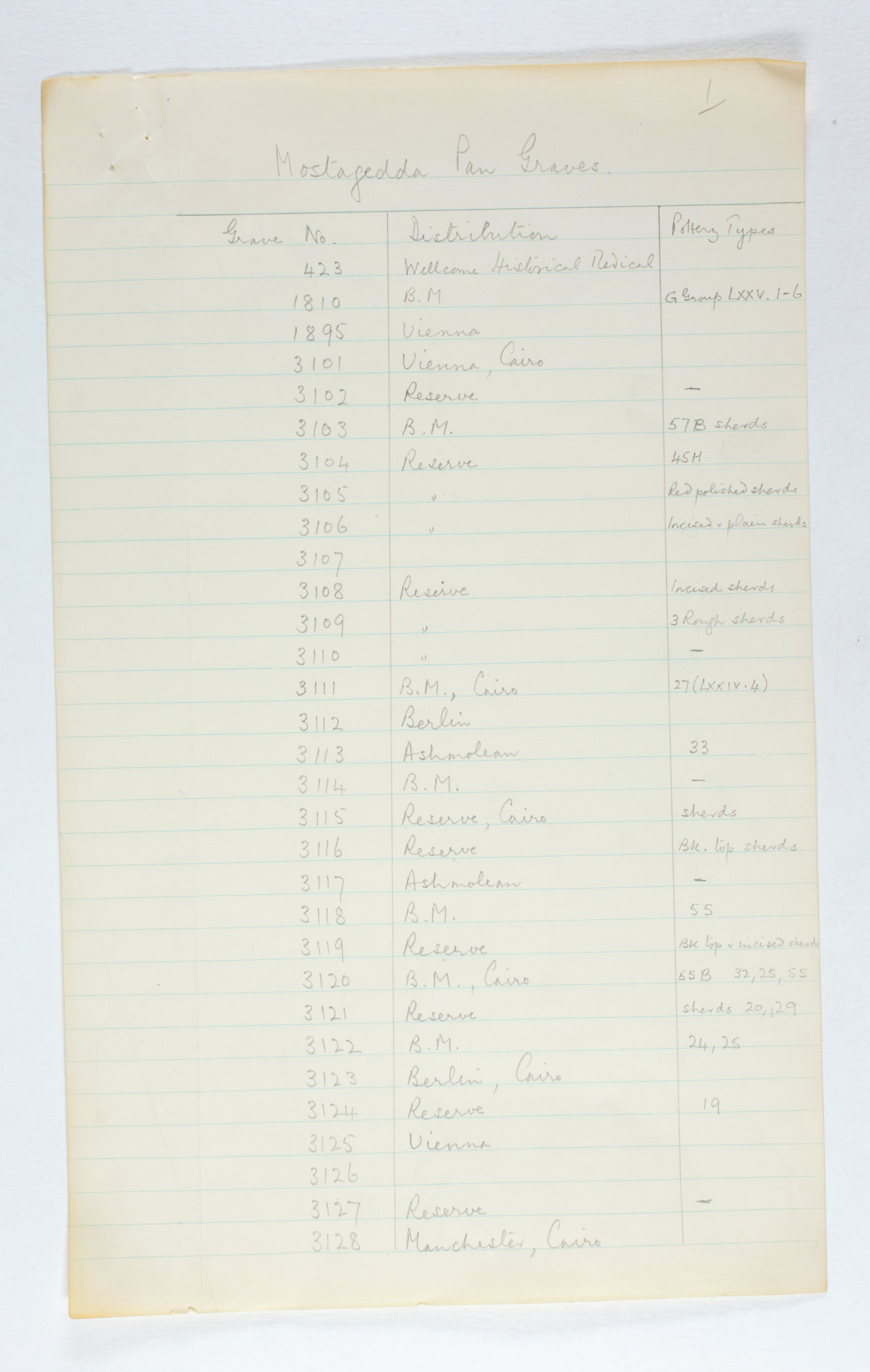 1929-30 Qau el-Kebir, Mostagedda Multiple institution list PMA/WFP1/D/31/1.5
