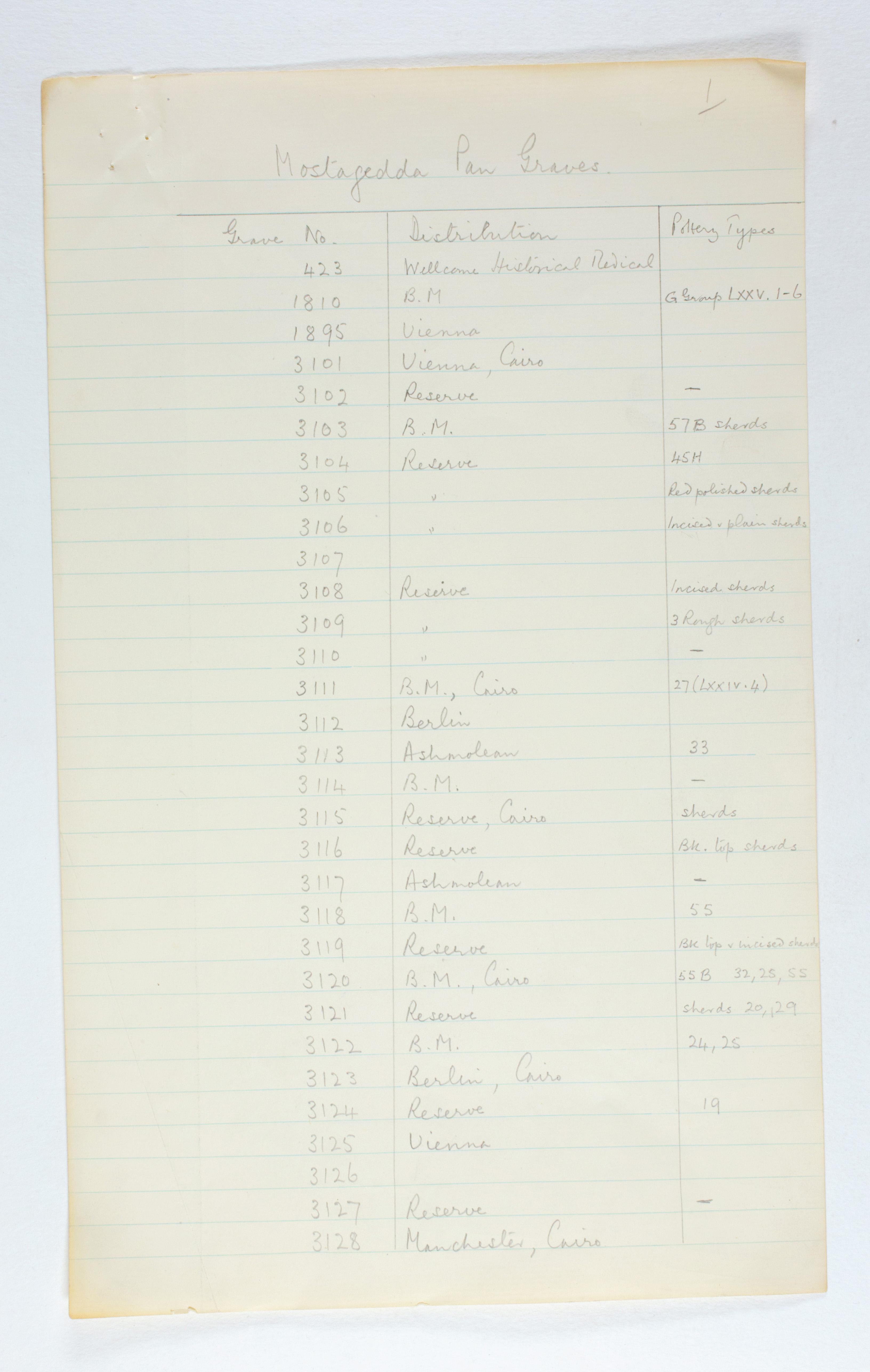 1929-30 Qau el-Kebir, Mostagedda Multiple institution list PMA/WFP1/D/31/1.5