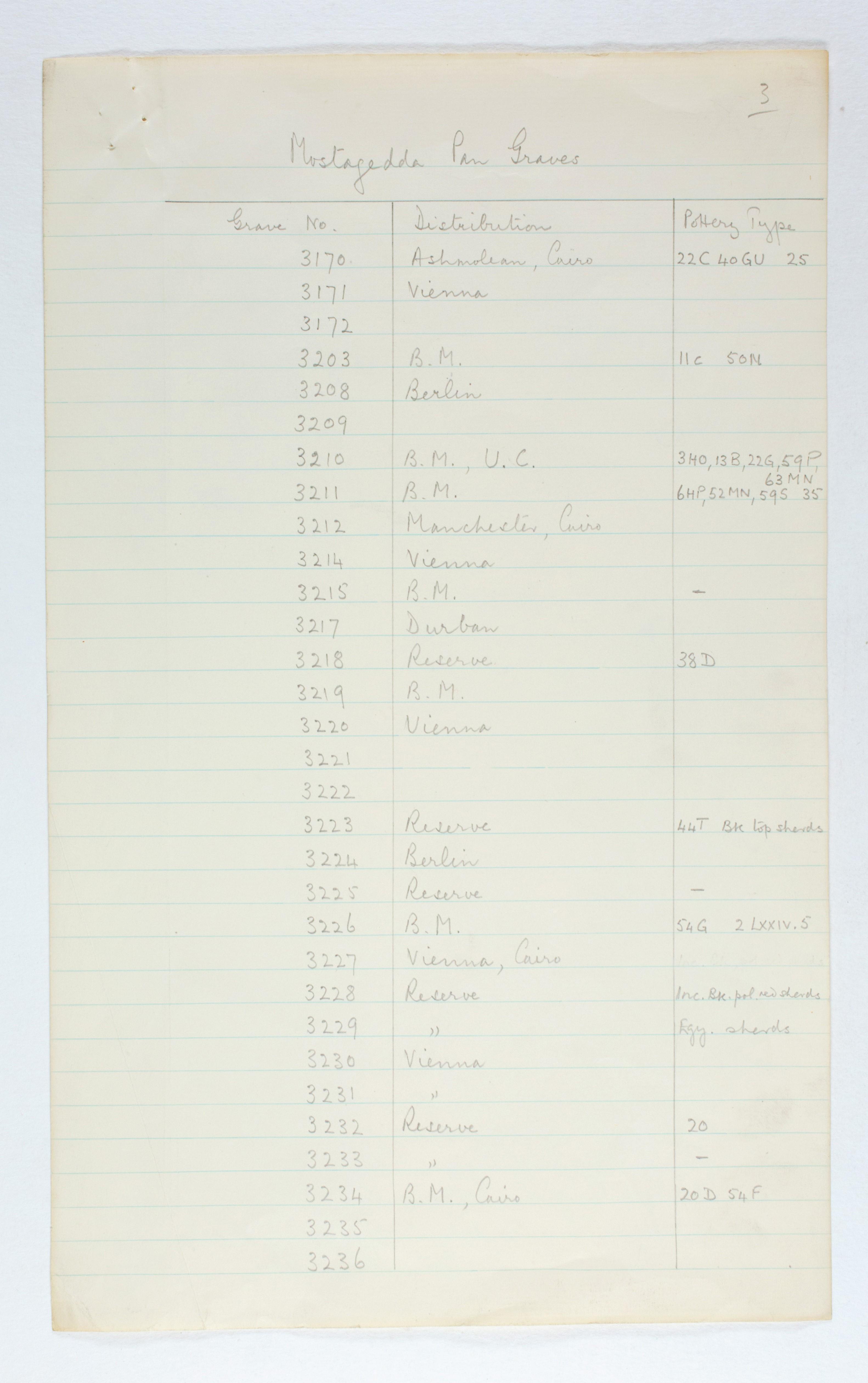 1929-30 Qau el-Kebir, Mostagedda Multiple institution list PMA/WFP1/D/31/1.7