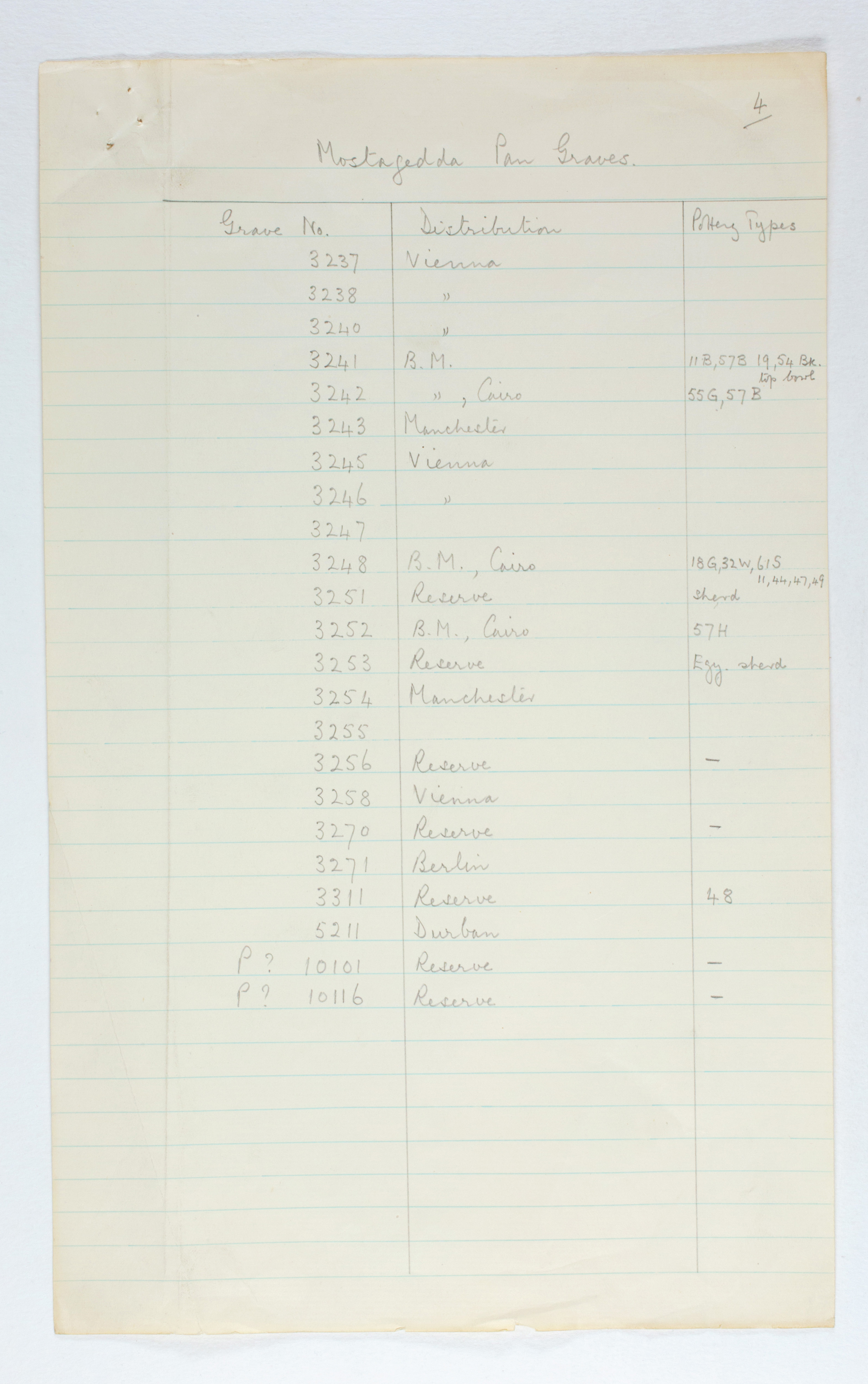1929-30 Qau el-Kebir, Mostagedda Multiple institution list PMA/WFP1/D/31/1.8