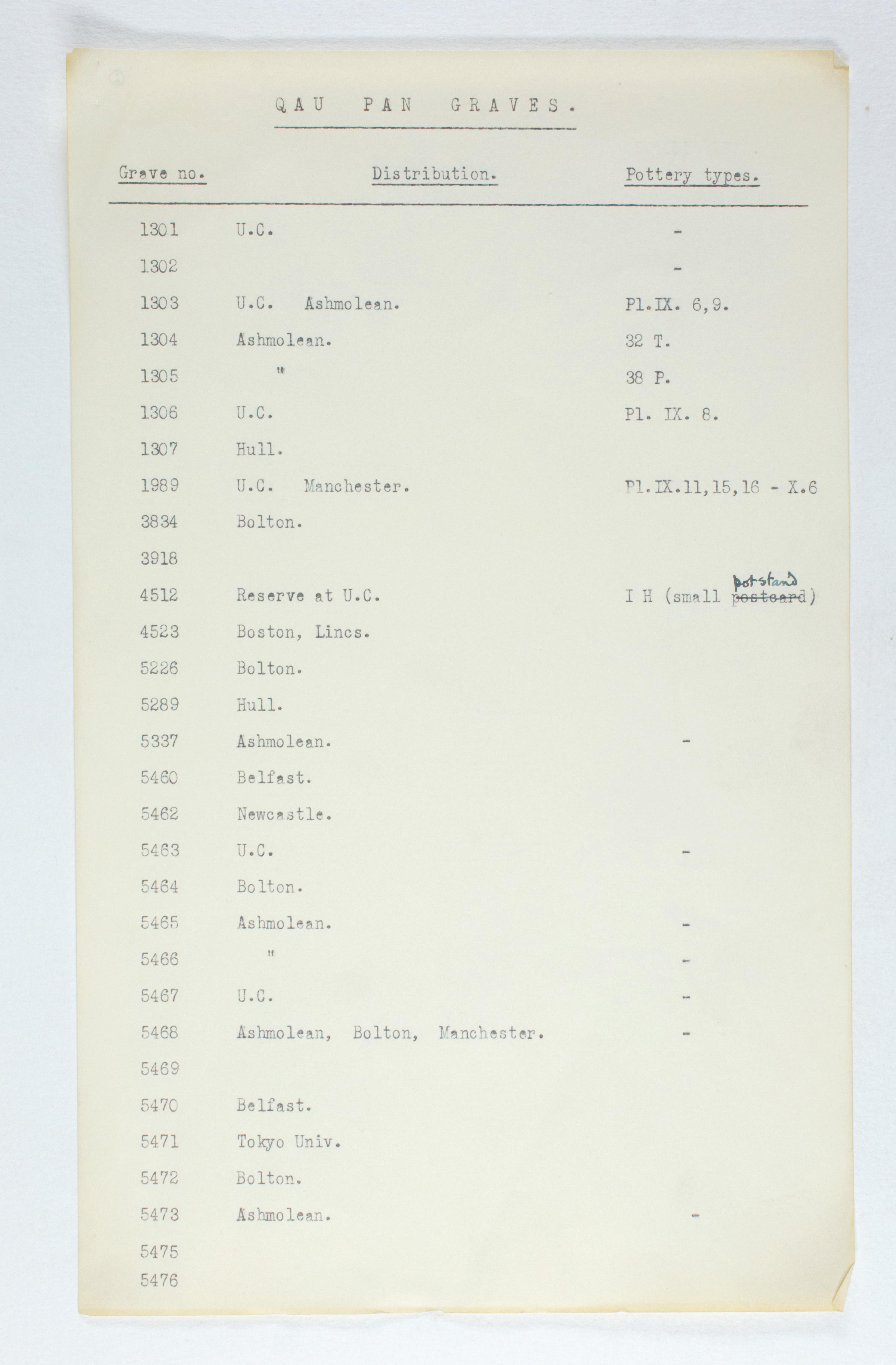 1929-30 Qau el-Kebir, Mostagedda Multiple institution list PMA/WFP1/D/31/2.2