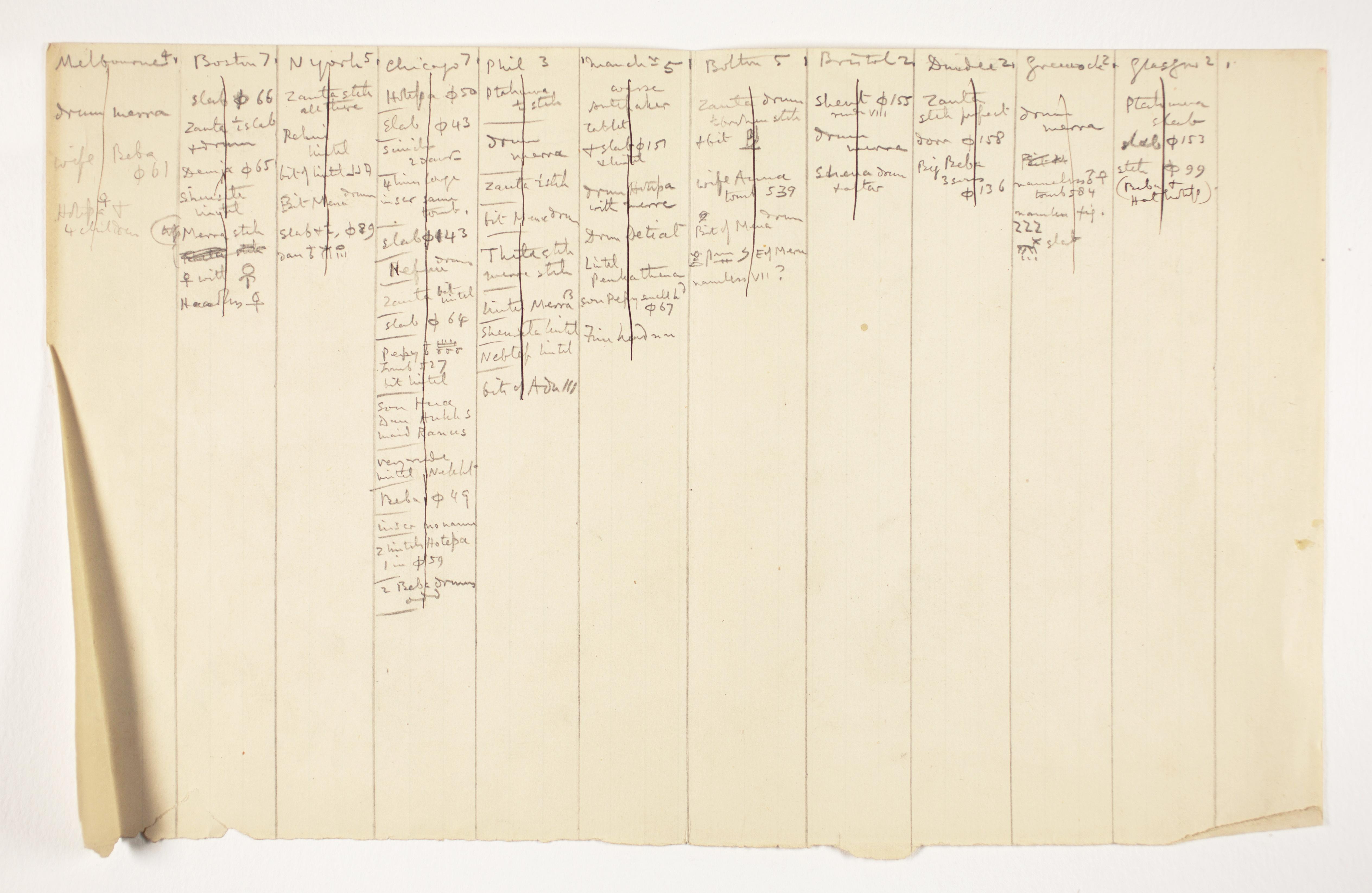 1897-98 Dendara, Hierakonpolis Multiple institution list PMA/WFP1/D/6/2.2