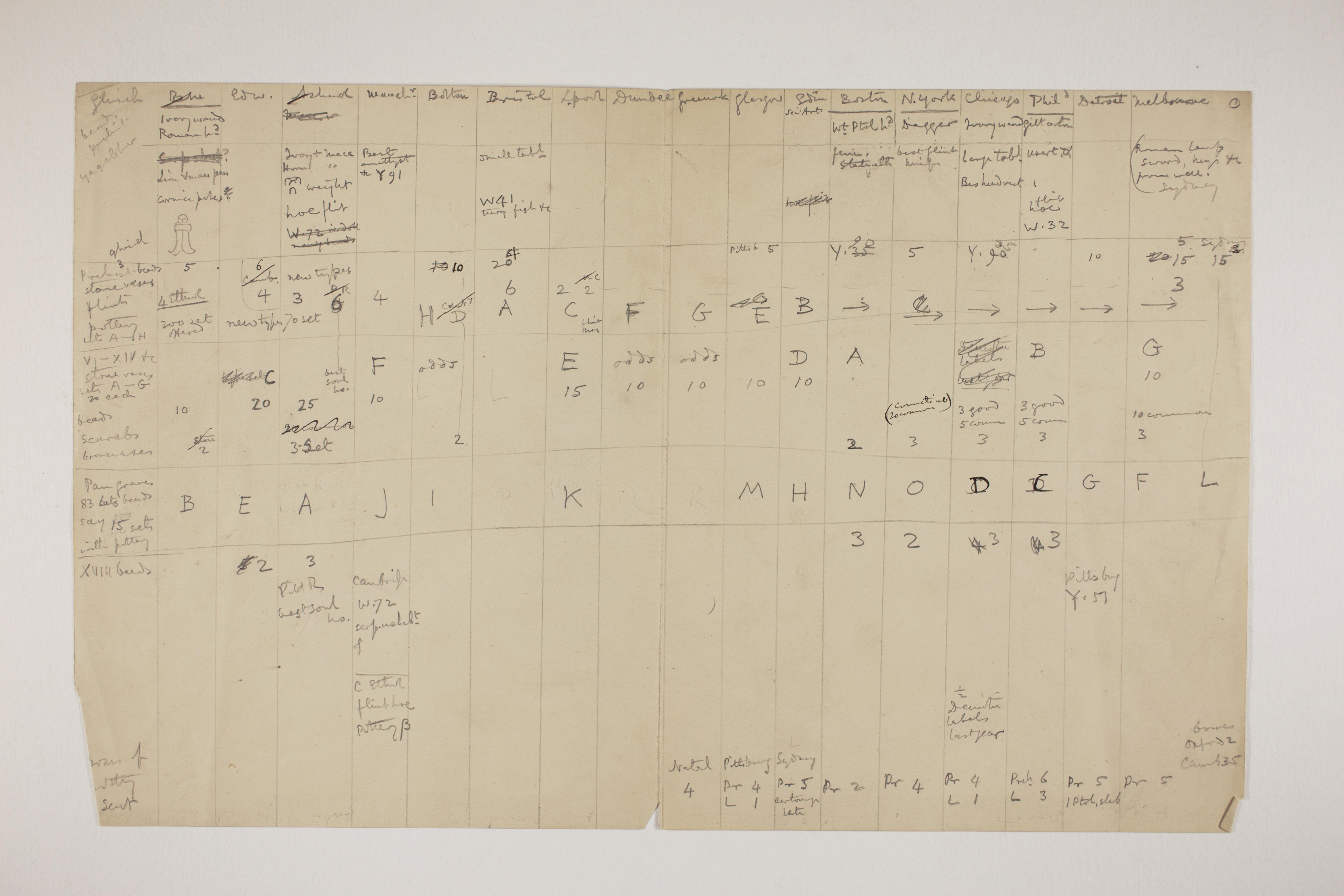 1898-99 Hu, Faiyum, Deir el-Bahri Multiple institution list PMA/WFP1/D/7/1.1
