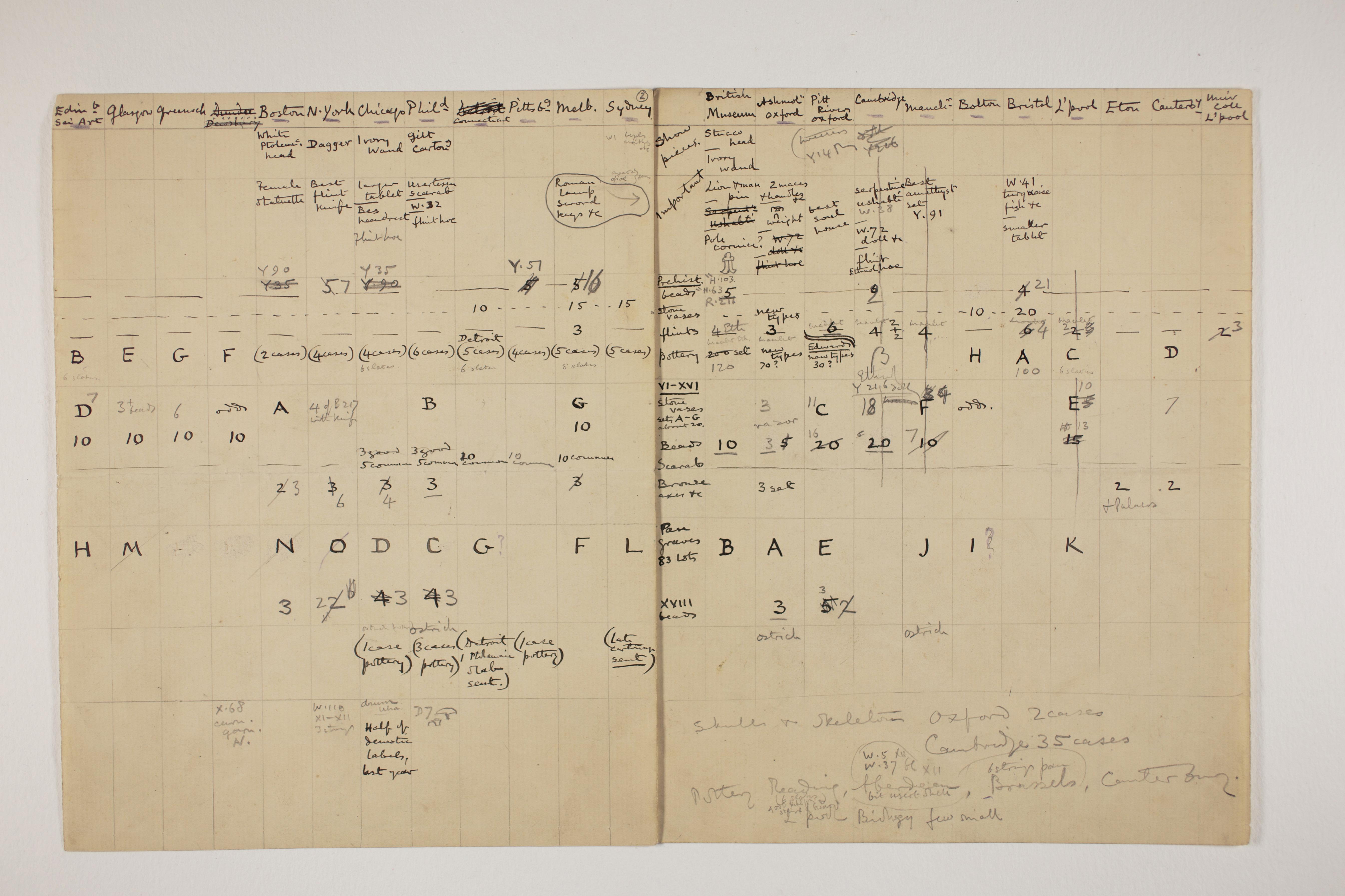 1898-99 Hu, Faiyum, Deir el-Bahri Multiple institution list PMA/WFP1/D/7/2.1