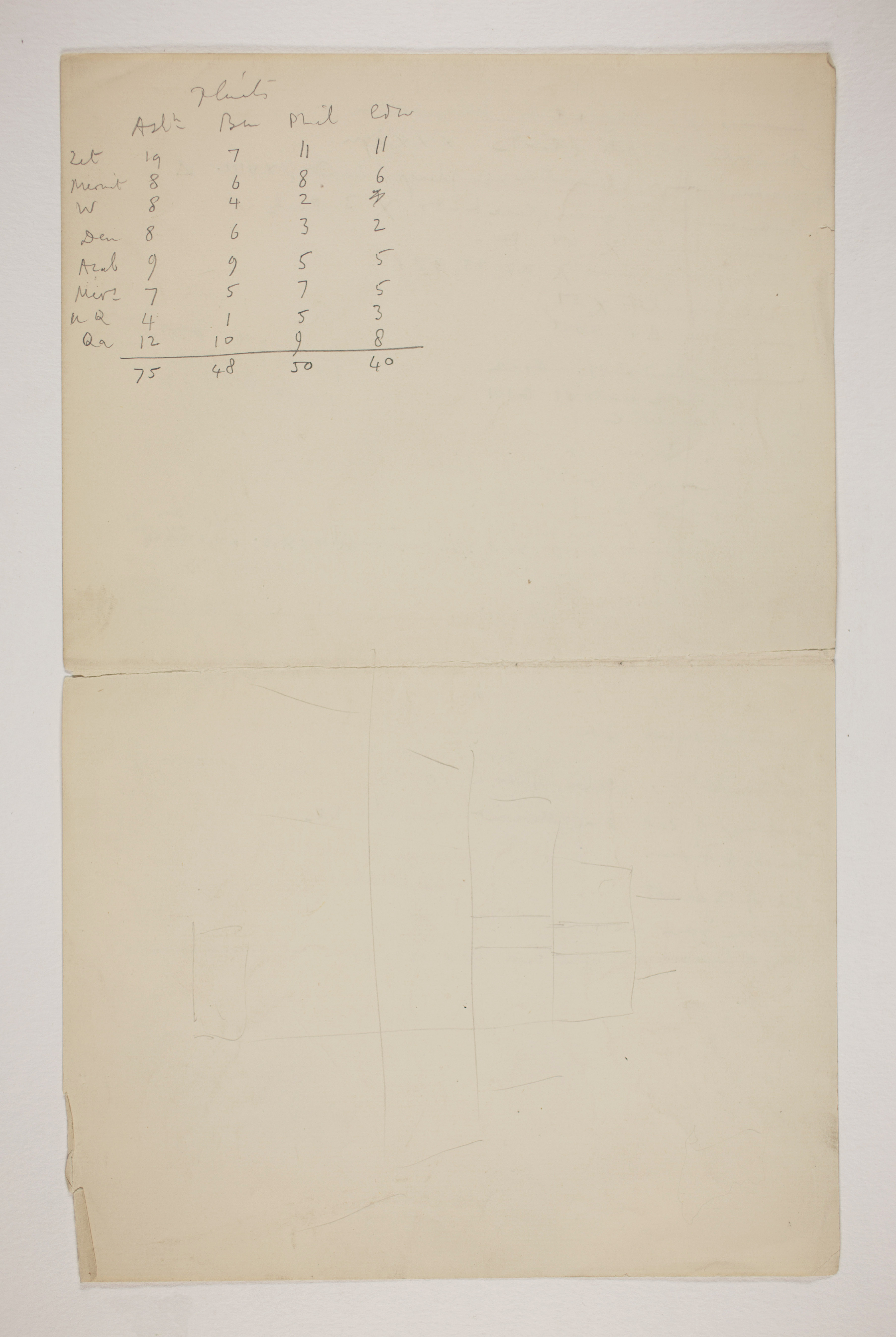 1899-1900 Abydos Multiple institution list PMA/WFP1/D/8/15.2
