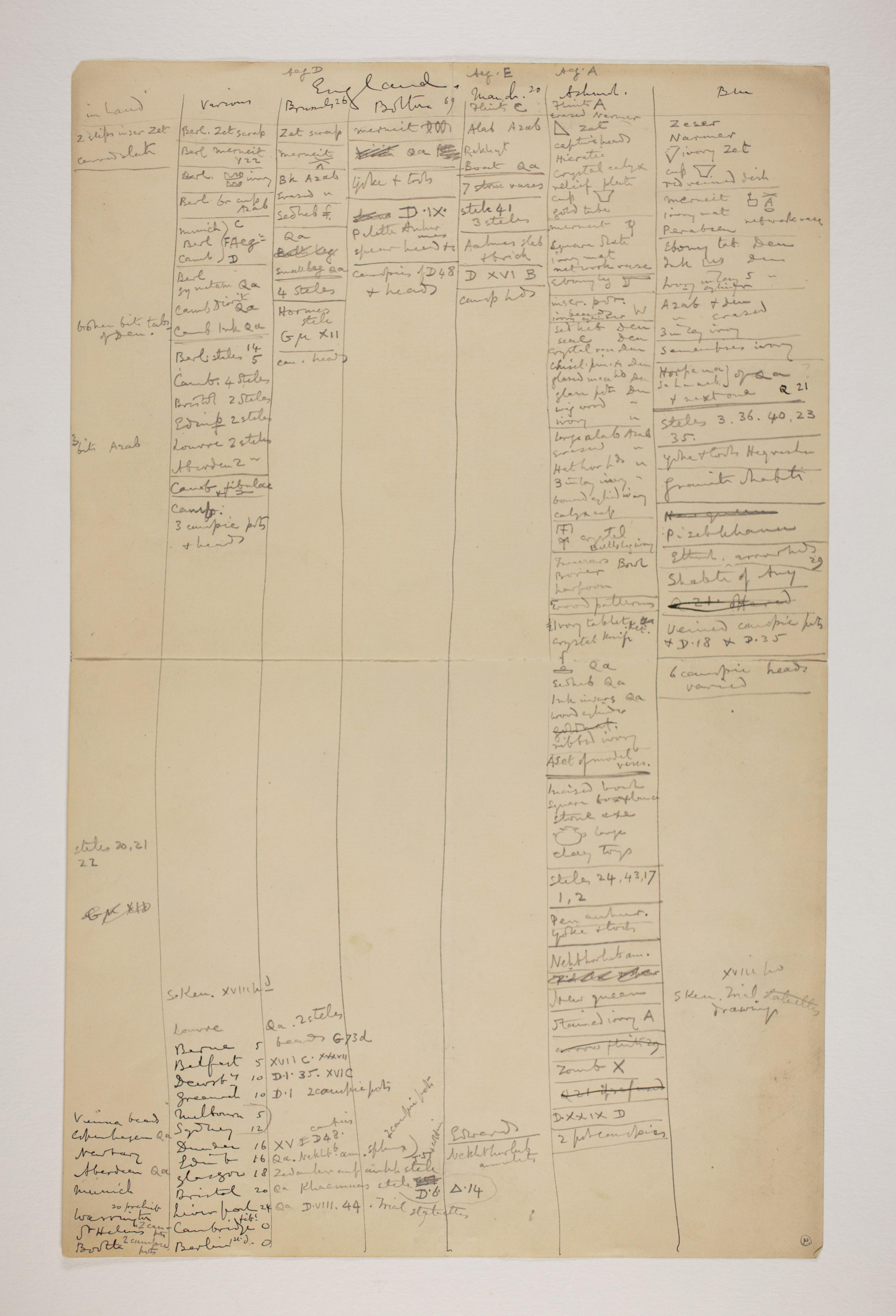1899-1900 Abydos Multiple institution list PMA/WFP1/D/8/2