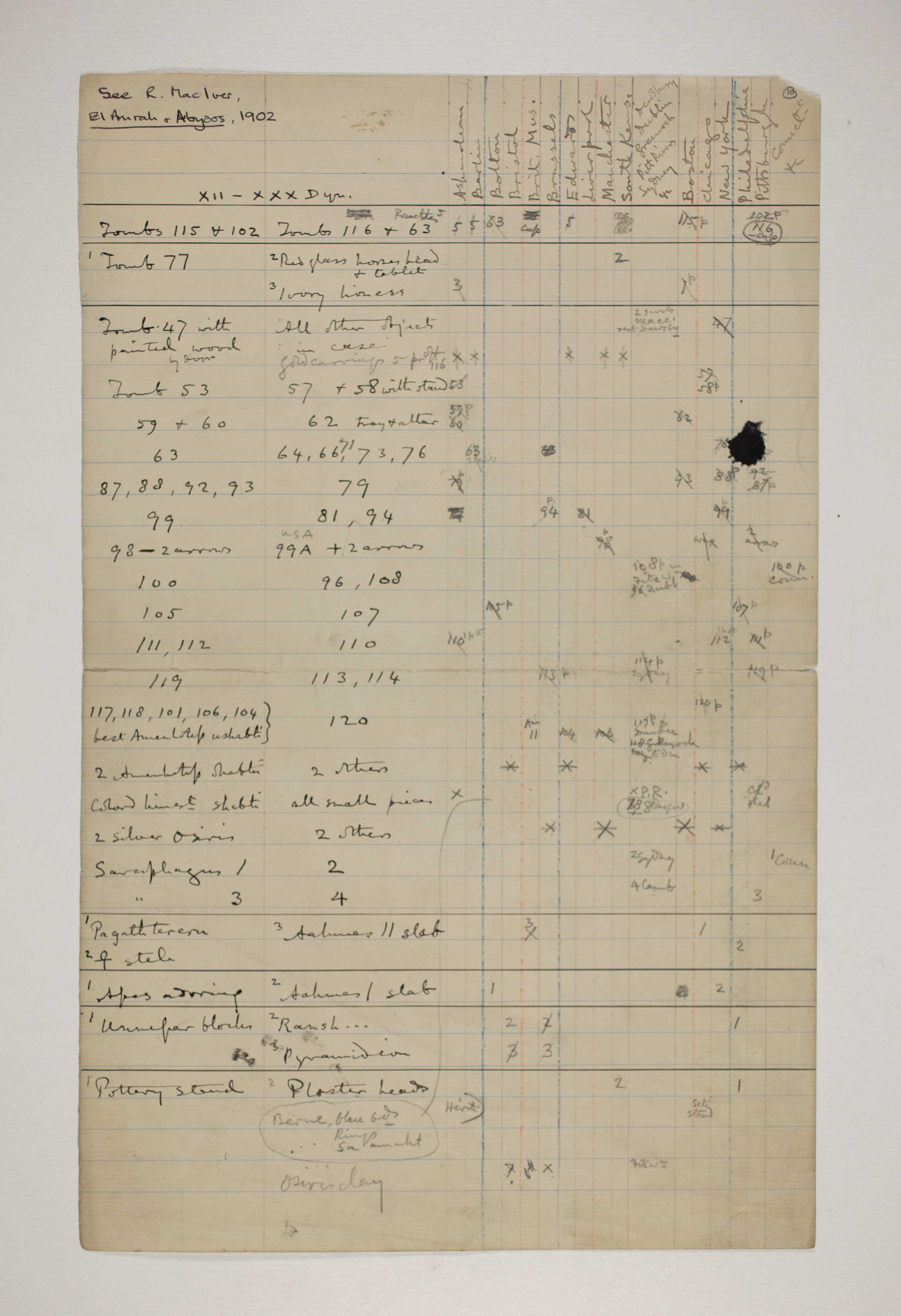 1900-01 Abydos, Bet Khallaf, el-Mahasna Distribution grid PMA/WFP1/D/9/10.1