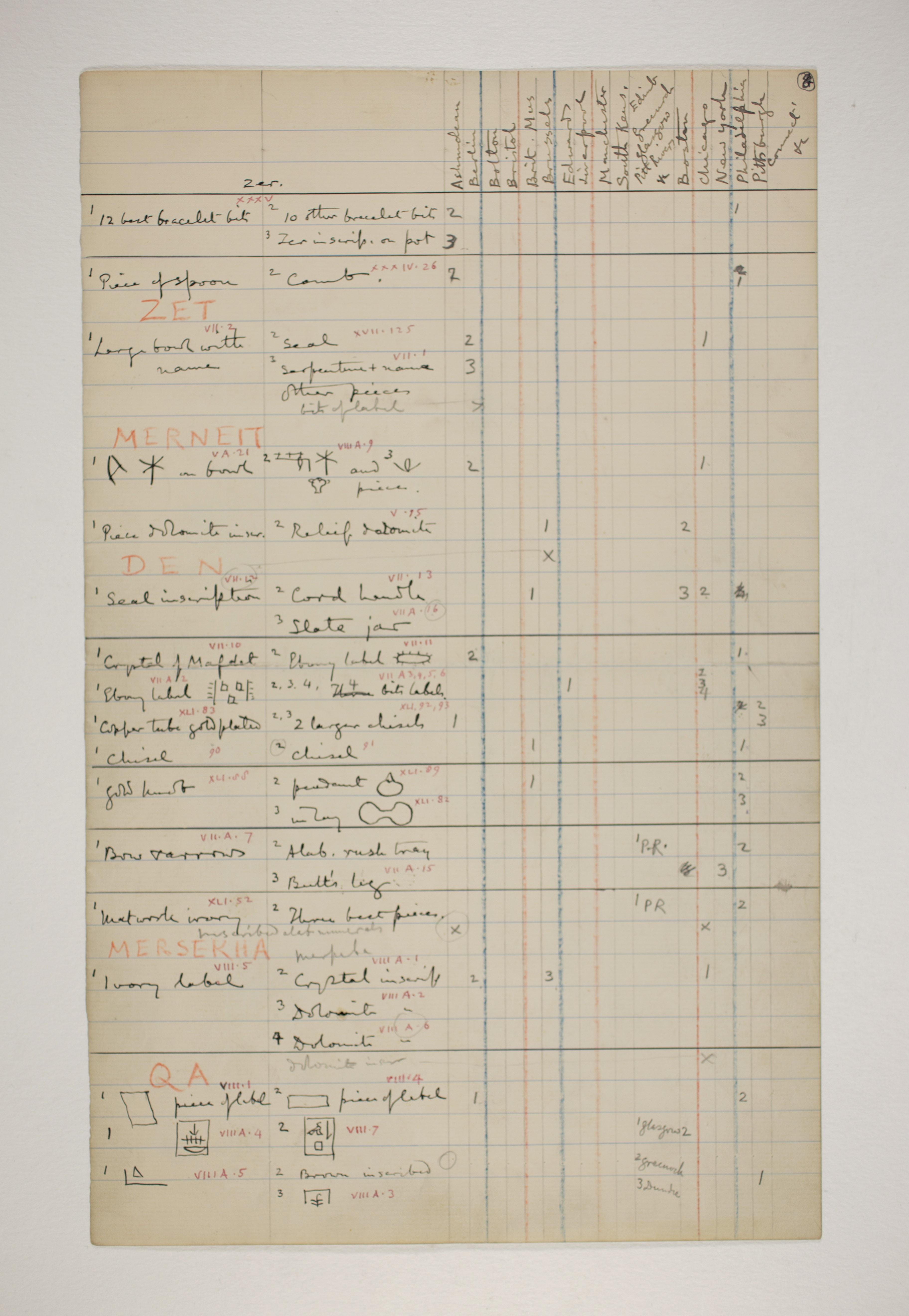 Abydos, Bet Khallaf, el-Mahasna 1900-1901, Distribution Grid, PMA/WFP1/D/9/8