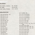 1979-84 Qasr Ibrim, Saqqara and Amarna DIST.73.06i