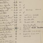 1910-11 Hawara, Gerzeh, Memphis, Mazghuneh Multiple institution list PMA/WFP1/D/19/5