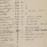 1910-11 Hawara, Gerzeh, Memphis, Mazghuneh Multiple institution list PMA/WFP1/D/19/5