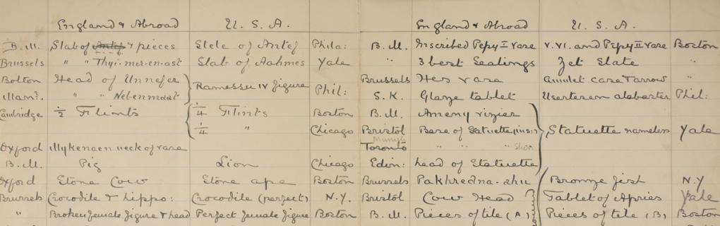 Distribution list for Abydos and Osireion excavation 1903.