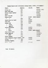 1968-84 Saqqara DIST.71.07e