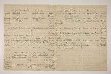 1902-03 Abydos Distribution grid PMA/WFP1/D/11/2