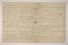 1902-03 Abydos Distribution grid PMA/WFP1/D/11/3