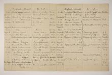 1902-03 Abydos Distribution grid PMA/WFP1/D/11/4