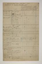 Abydos, Bet Khallaf, el-Mahasna 1900-1901, Distribution Grid, PMA/WFP1/D/9/5.1